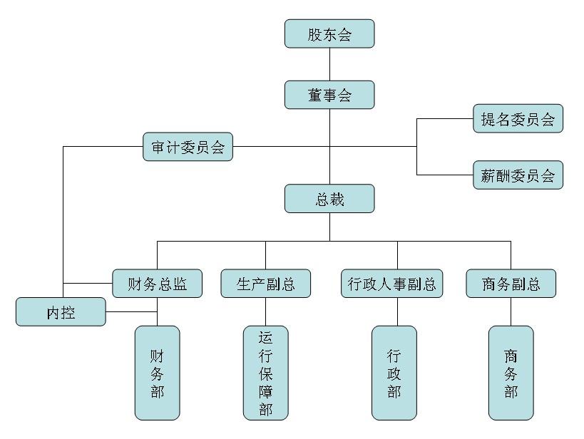 恒阳石化物流有限公司组织架构图